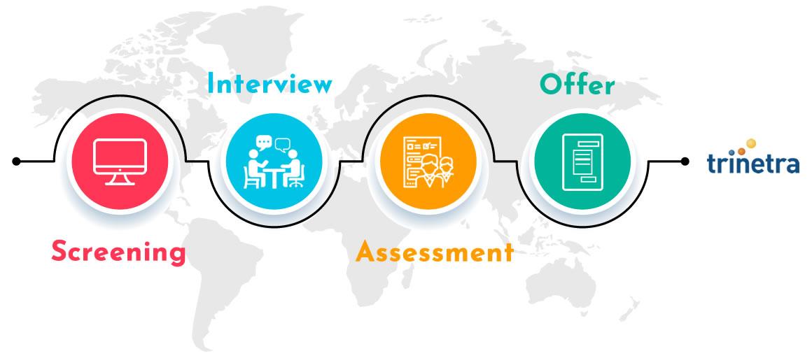 Our Talent Acquisition Process